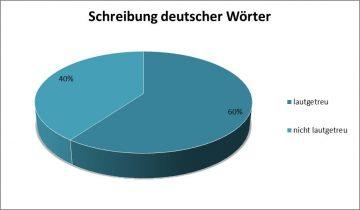 Schreibung deutscher Wörter nach Lauttreue
